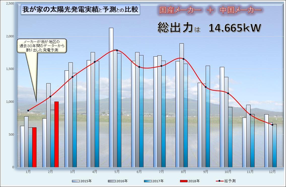 2月グラフ