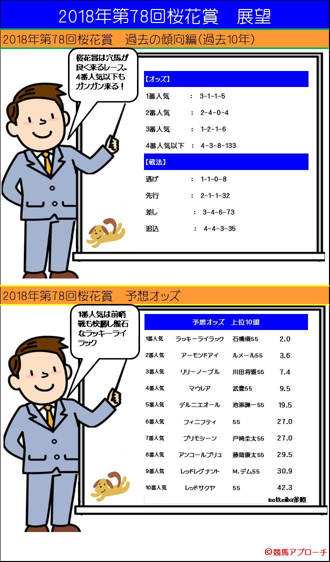 2018年桜花賞 過去の傾向 予想オッズ