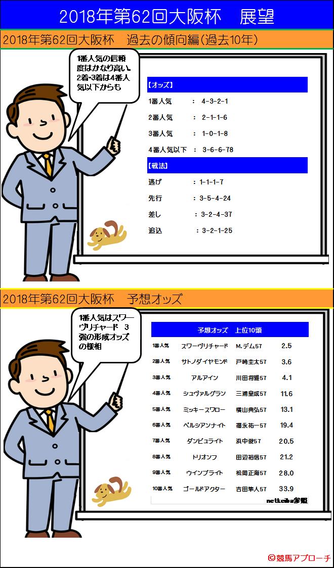 2018年大阪杯 過去傾向