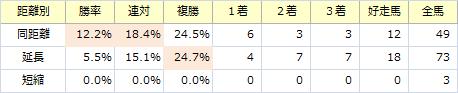 弥生賞_距離別