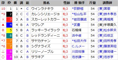 チューリップ賞_出馬