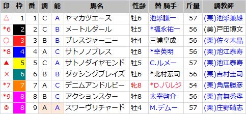 金鯱賞_出馬