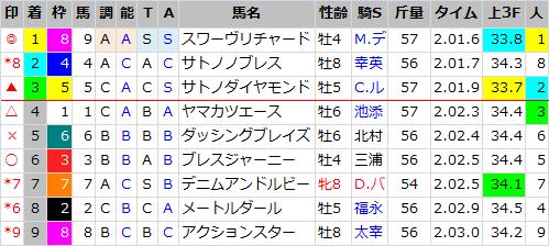 金鯱賞_結果