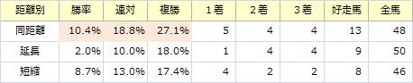 スプリングS_距離別
