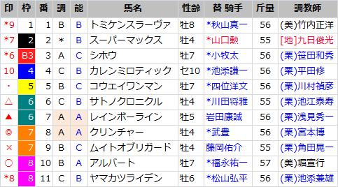 阪神大賞典_出馬