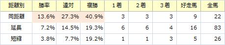 日経賞_距離別