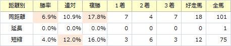 高松宮記念_距離別