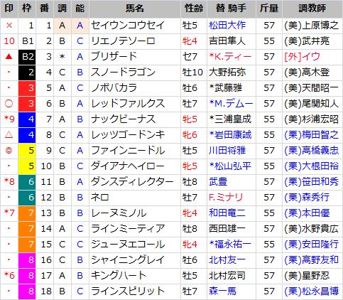 高松宮記念_出馬