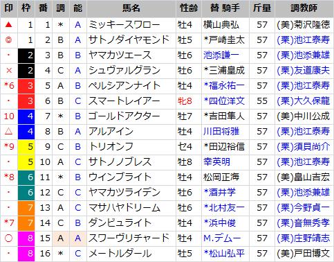 大阪杯_出馬