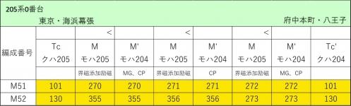 武蔵野線205系0番台(元中原車)編成表