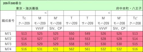 武蔵野線209系500番台 編成表