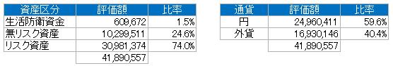 資産別(2018.3)