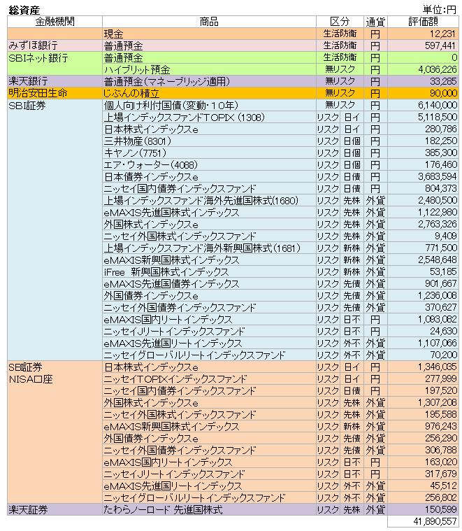 総資産(2018.3)