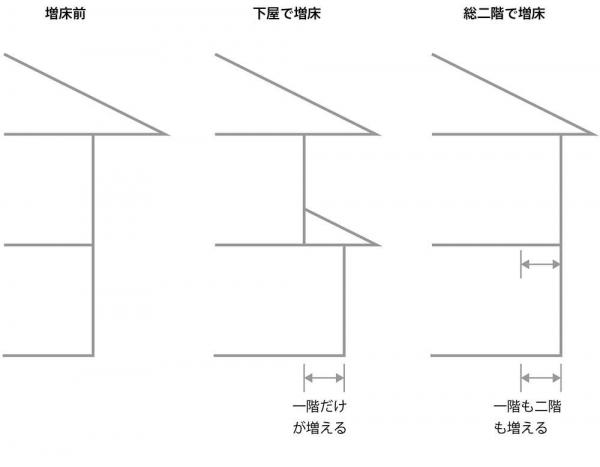 増床パターン1
