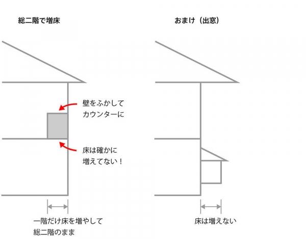 増床パターン2