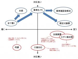クレーム対応関係性図解