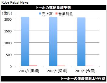 20180302トーホー業績修正グラフ