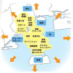 20180306神戸経済ビジョン2030