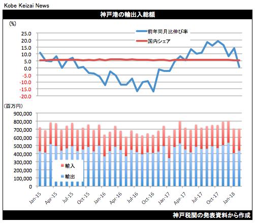 20180319貿易統計グラフ