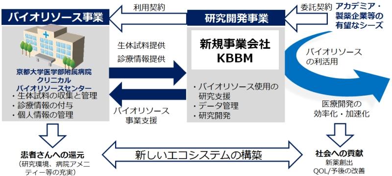 20180320京大と7社の新会社
