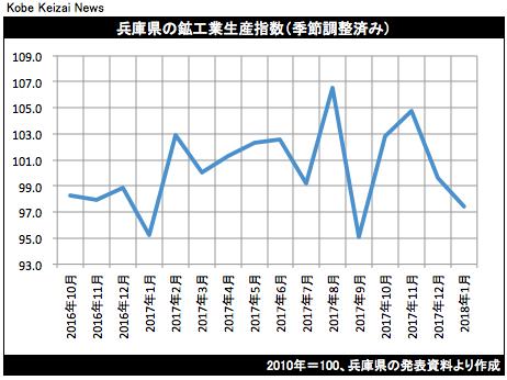 20180320鉱工業生産グラフ