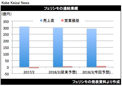 20180323 フェリシモ業績予想修正グラフ