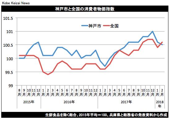 20180323消費者物価指数グラフ