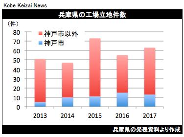 20180328兵庫県の工場立地件数