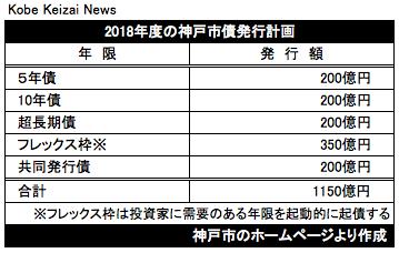 20180329神戸市債発行計画