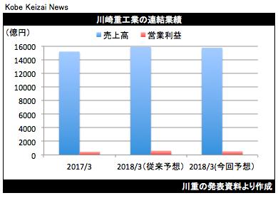 20180330業績修正グラフ