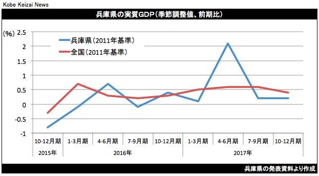 20180331兵庫県GDPグラフ