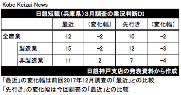20180402日銀短観兵庫3月調査