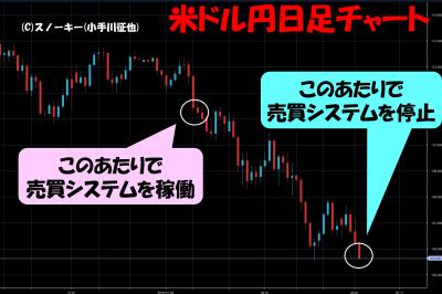 20180302ループイフダン検証米ドル円日足チャート