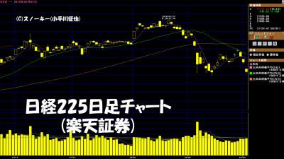 20180303日経225日足