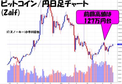 20180303ビットコイン円日足