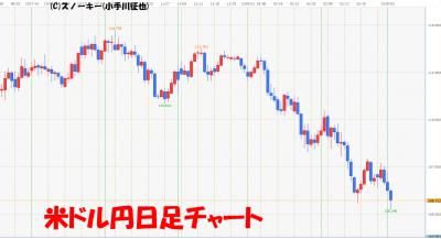 20180303米ドル円日足