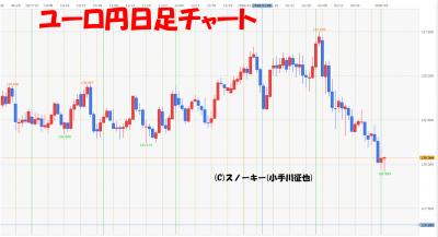 20180303ユーロ円日足