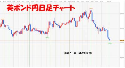 20180303英ポンド円日足