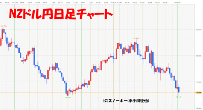 20180303NZドル円日足