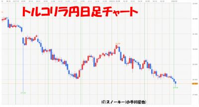 20180303トルコリラ円日足