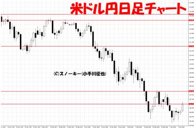20180309ループイフダン検証米ドル円日足チャート