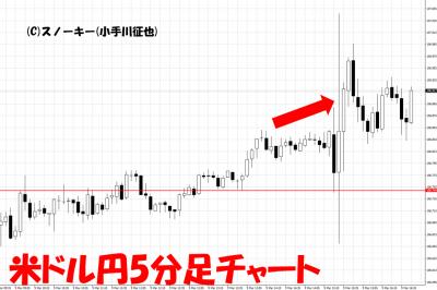 20180309米雇用統計米ドル円5分足