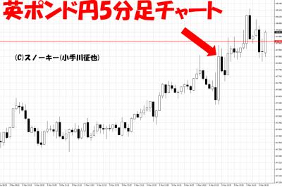 20180309米雇用統計英ポンド円5分足