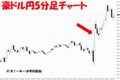 20180309米雇用統計豪ドル円5分足