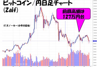 201803010ビットコイン円日足