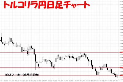 201803010トルコリラ円日足