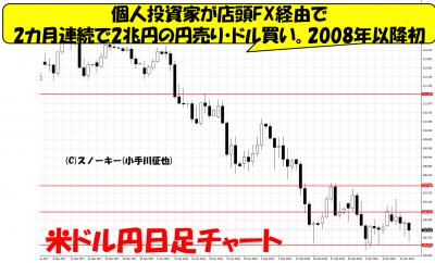 20180317米ドル円日足