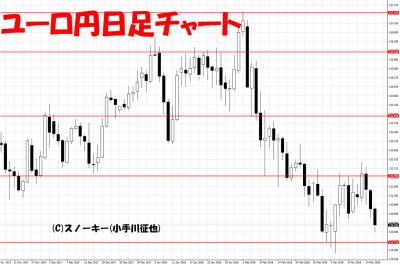 20180317ユーロ円日足