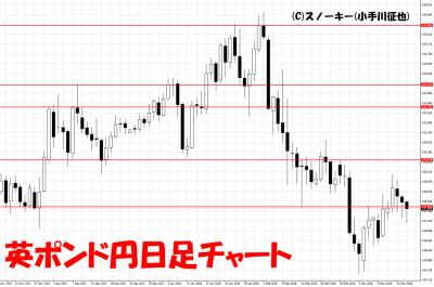 20180317英ポンド円日足