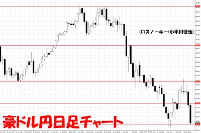 20180317豪ドル円日足